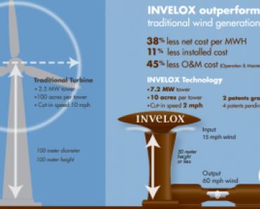 Schéma comparatif entre l'éolienne souterraine et l'éolienne classique