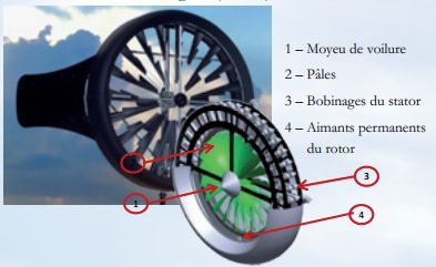 La technologie Blade Type Power System de Windtronics